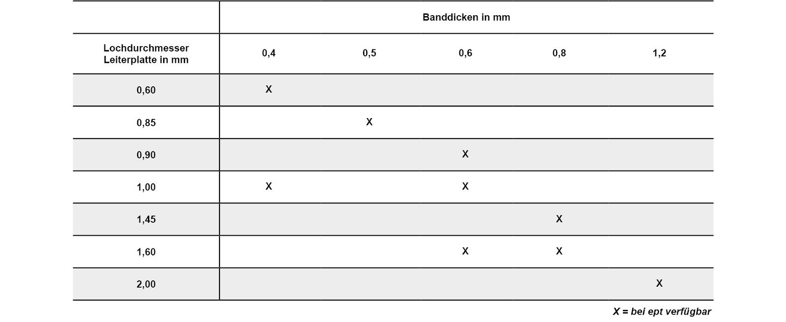 Lochdurchmesser Leiterplattenloch und Banddicken in Millimeter